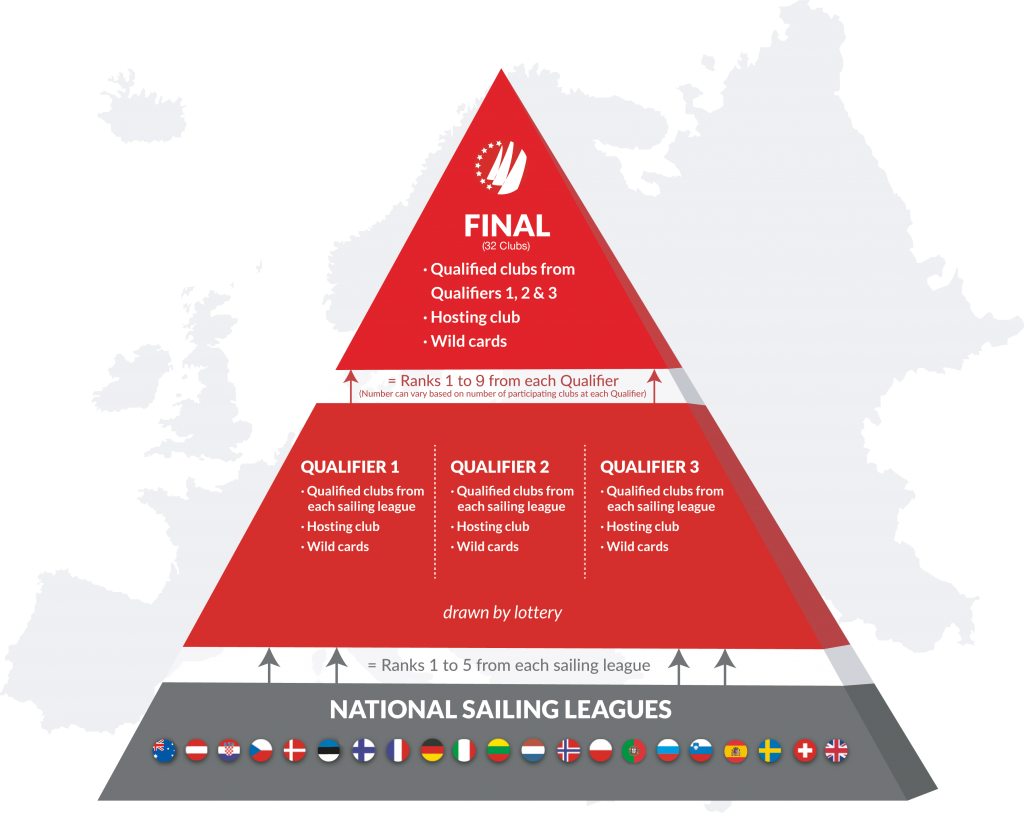 SAILING Champions League Qualification Mode Pyramide